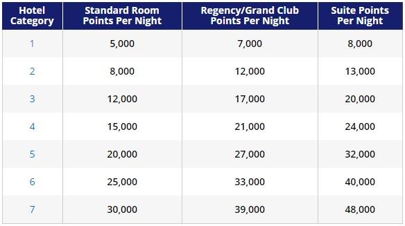 Hyatt Free Nights Points Table